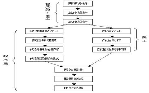 网站建设的具体的流程图
