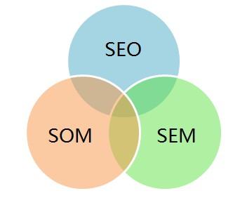 搜索引擎排名优化:网站的seo排名优化推广怎么做?