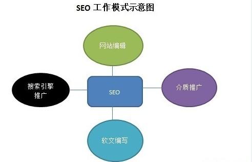 如何优化搜索引擎:SEO搜索引擎优化是什么?