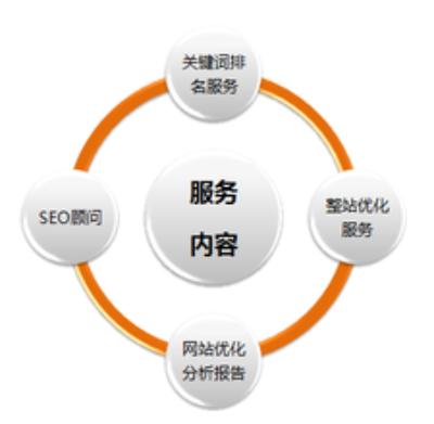 网站搜索引擎优化:网站优化是什么意思?