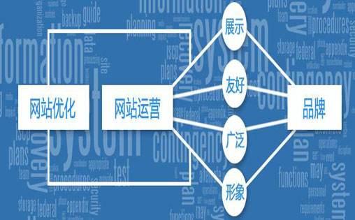 黄山seo优化站长:seo是什么?怎样做seo优化?